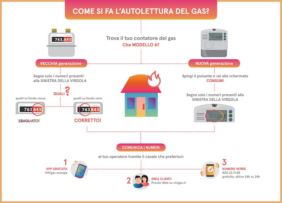 Autolettura Gas Cos E E Come Si Effettua Vivigas Energia